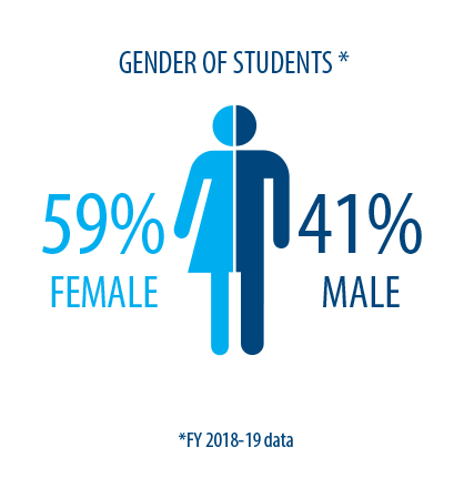 Women and men make up 59% and 41% of Mid's student body respectively.