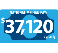 Text displaying National Median Pay: $37,120 yearly over a dollar bill logo