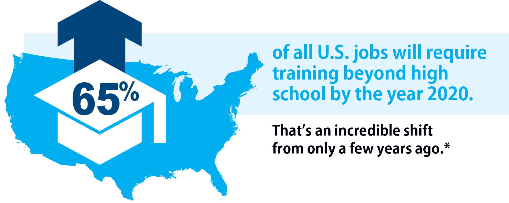 65% of all U.S. jobs will require training beyond high school by the 2020. That's an incredible shift from only a few years ago.