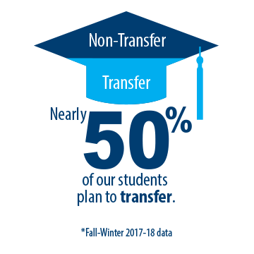 50% of our students plan to transfer