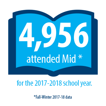 4,956 Students attended Mid Michigan Community College for the 2017-2018 school year.