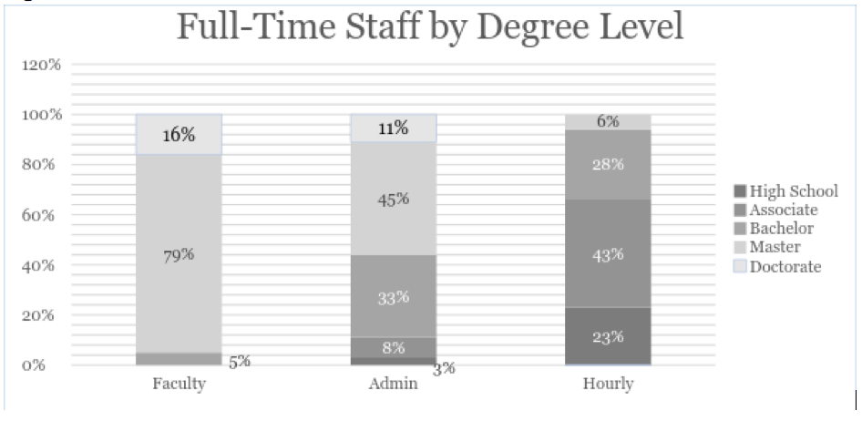 Chart showing the progression of full-time staff as sorted by degree level.