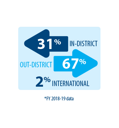 In vs Out District Numbers