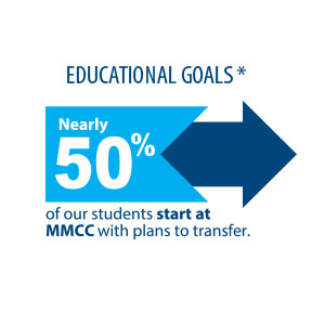 Half of our students start here with plans to transfer to a 4 year school