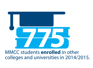 Last year, 775 MMCC students enrolled at other colleges