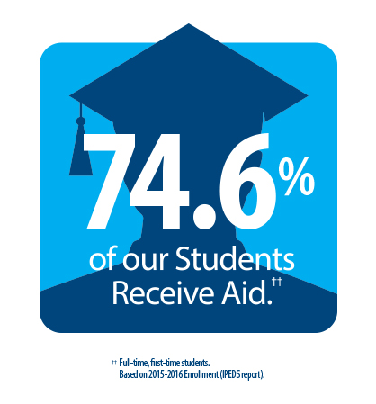74.6% of our students receive financial aid