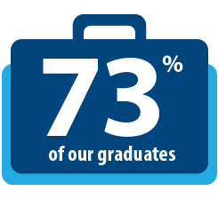 Text that reads 73% of our graduates is displayed in front of an outline of a suitcase