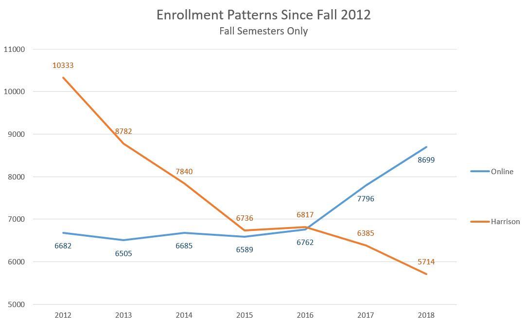 Harrison and online enrollment patterns