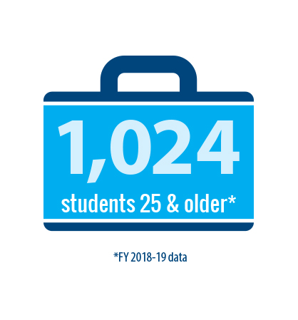 1,024 of our students are 25 or older