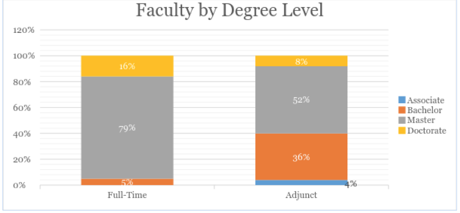 Chart showing the progression of faculty as sorted by degree level.