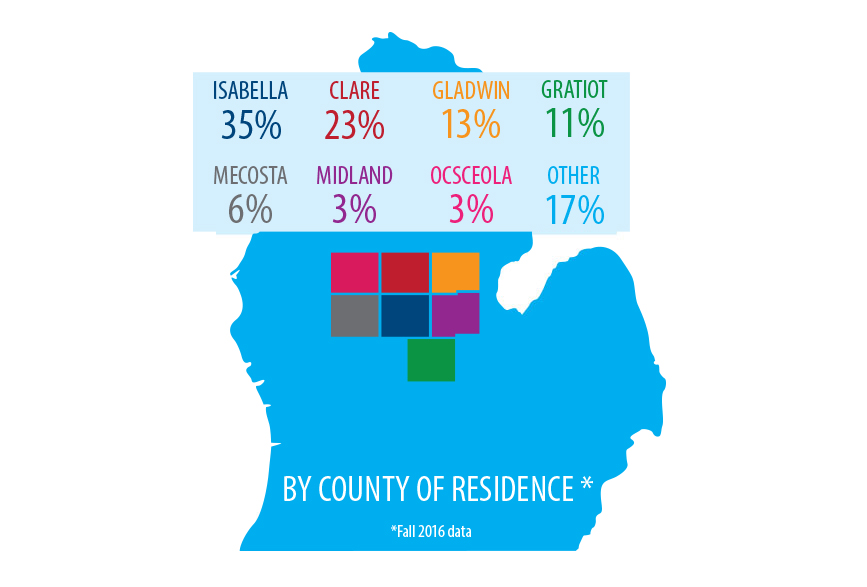 In-state students come from many different areas of Michigan