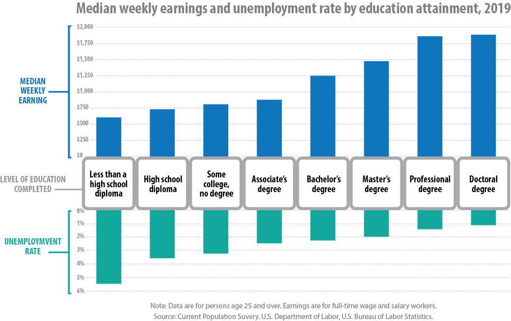 Weekly Earnings and Unemployment Rates Chart 2019