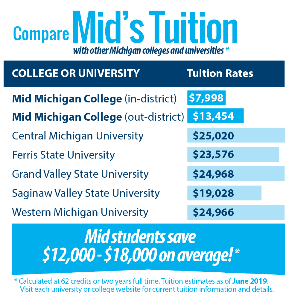Tuition Rates Graphic 2019-20