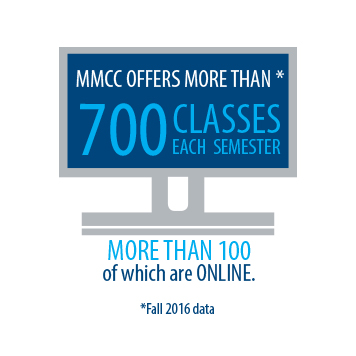 MMCC offers a lot of classes both traditional and online