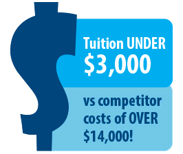 Infographic - Tuition Under $3000 vs competitor costs of over $14,000