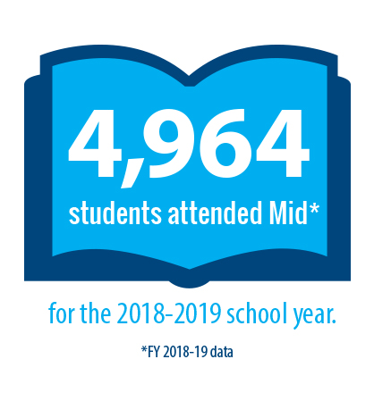 4,964 Students attended Mid Michigan Community College for the 2018-2019 school year.