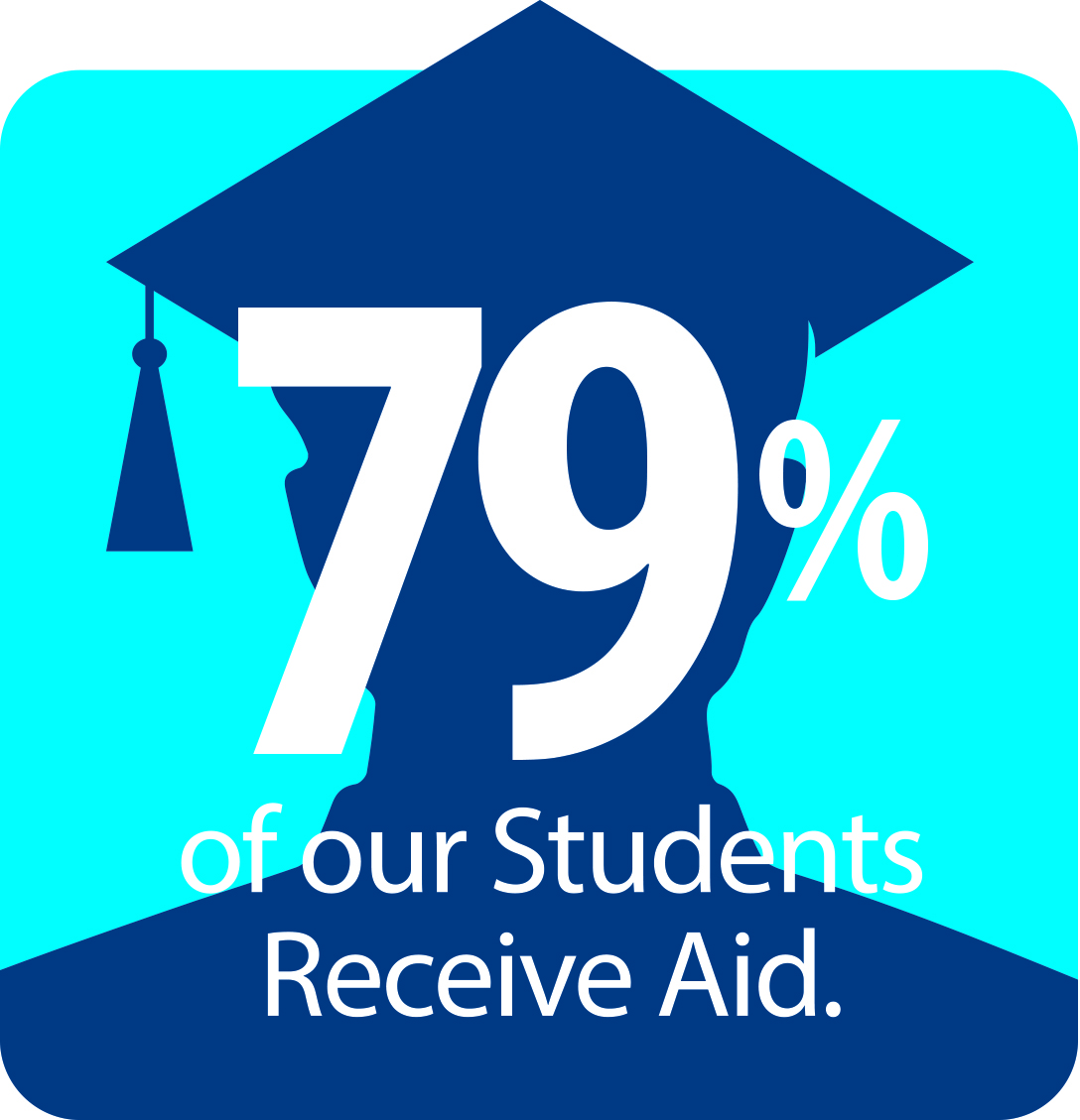 79% of our Students Receive Aid